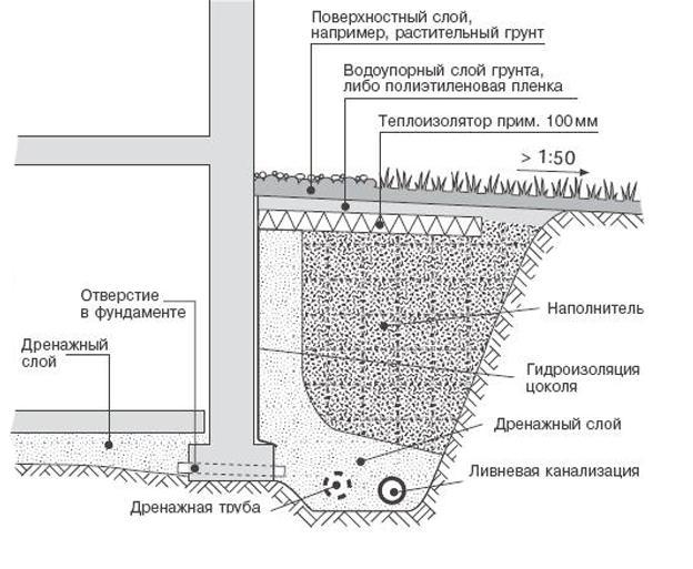 Схемы укладки дркнажных труб: